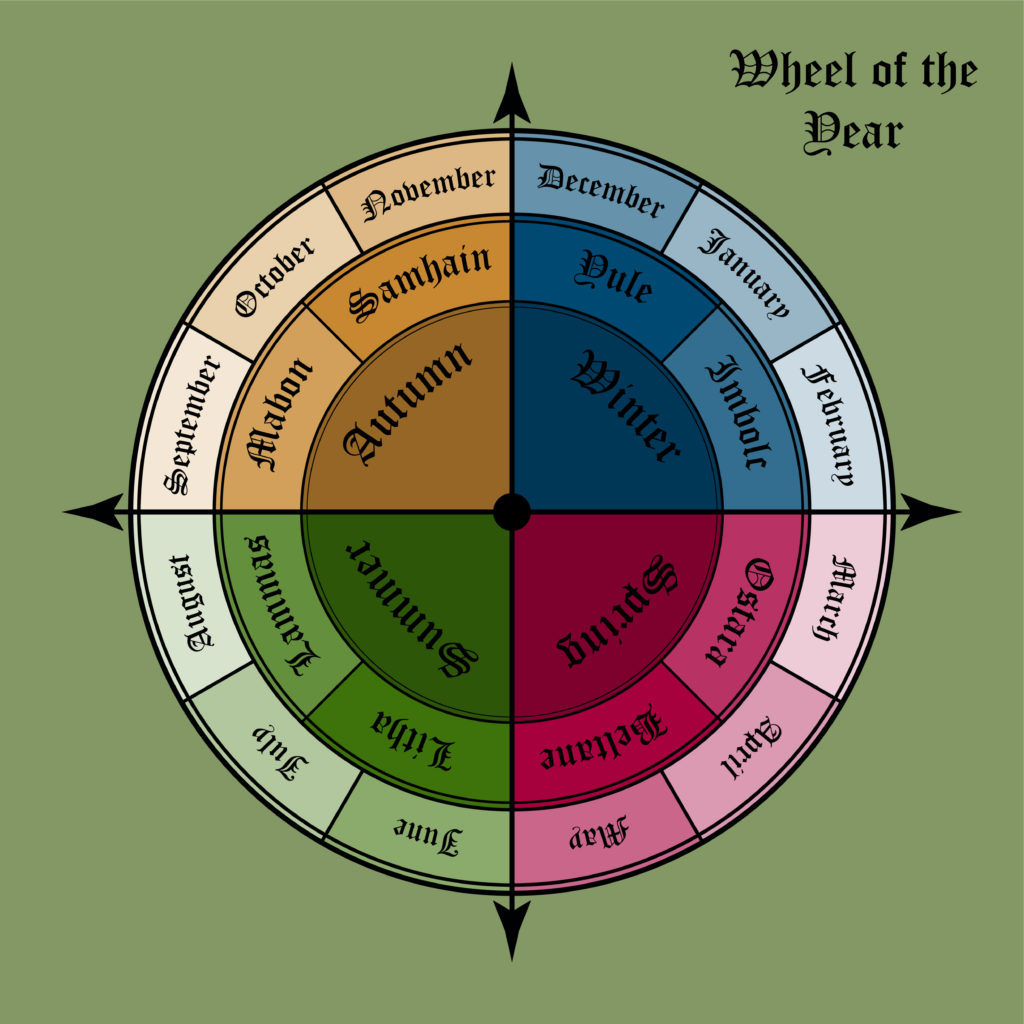 Wheel of the year diagram - Picking up the thread of the year.